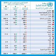 بالجدول.. عدد الإصابات والوفيات وحالات الشفاء في منطقة الشرق الأوسط